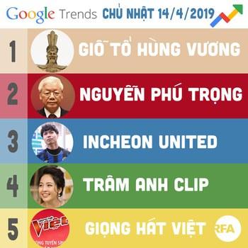 Tên TBT Nguyễn Phú Trọng trong danh sách tìm  nhiều nhất trên Google
