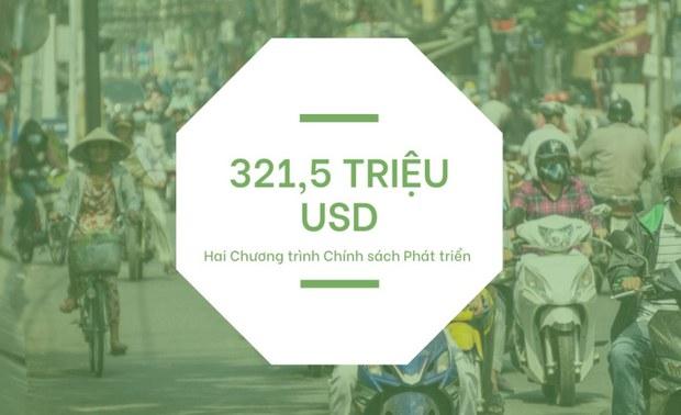 Ngân hàng Thế giới phê duyệt 321 triệu USD hỗ trợ Việt Nam phát triển và phục hồi sau đại dịch